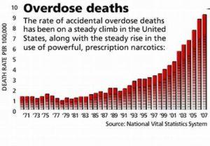 Opioid-prescription-deaths