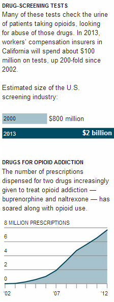The Soaring Cost of the Opioid Economy   Graphic   NYTimes.com