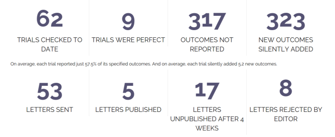 COMPare  Tracking switched outcomes in clinical trials.png