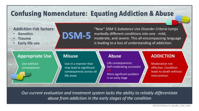 confusing nomenclature addiction abuse infographic July 2019